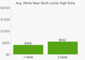 Graph of average rent prices for North Lamar High School